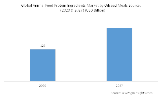Animal Feed Protein Ingredients Market by oilseed Meal Source