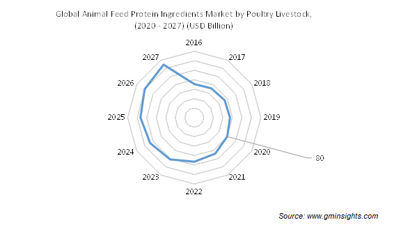 Animal Feed Protein Ingredients Market by Poultry Livestock