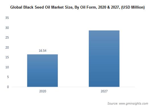 Global Black Seed Oil Market