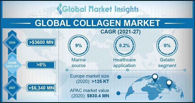 Collagen Market