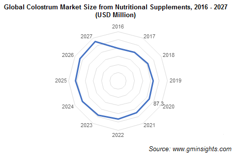 Global Colostrum Market