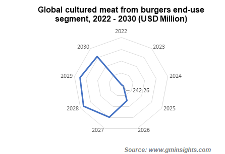 Global cultured meat from burgers end-use segment