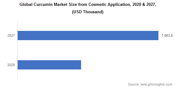 Global Curcumin Market Size from Cosmetic Application