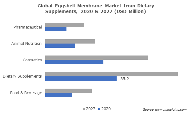Global Eggshell Membrane Market from Dietary Supplements