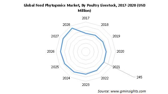 Global Feed Phytogenics Market Size, By Poultry Livestock