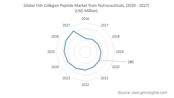 Global Fish Collagen Peptide Market