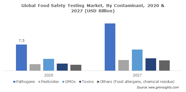 Global Food Safety Testing Market, By Contaminant