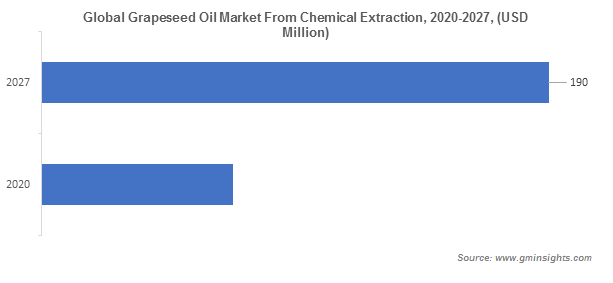 Global Grapeseed Oil Market From Chemical Extraction