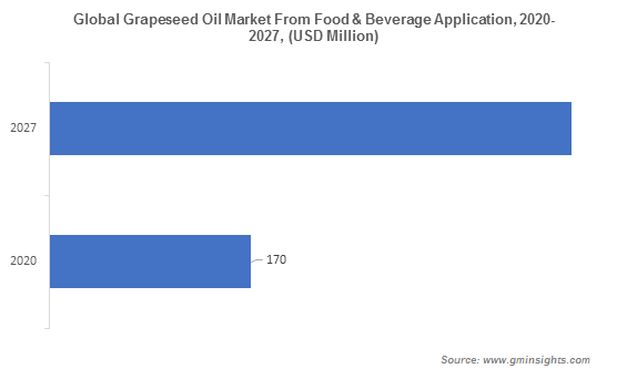 Global Grapeseed Oil Market From Food & Beverage Application