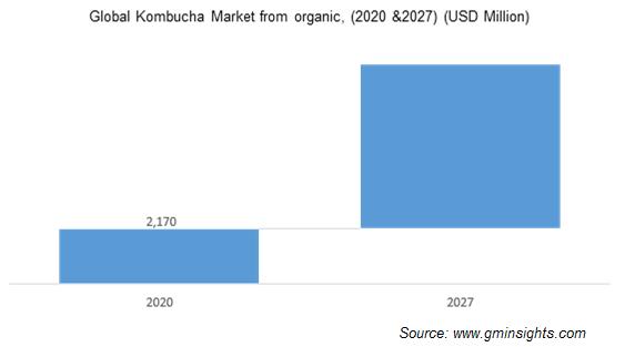 Global Kombucha Market from organic