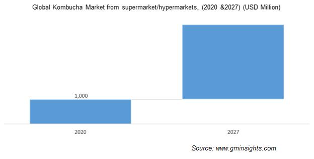 Global Kombucha Market from supermarket/hypermarktes
