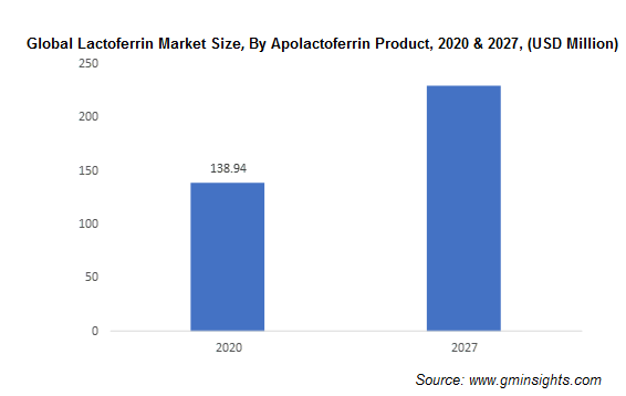 Global Lactoferrin Market Size, By Apolactoferrin Product