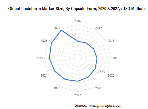 Global Lactoferrin Market