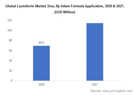 Global Lactoferrin Market