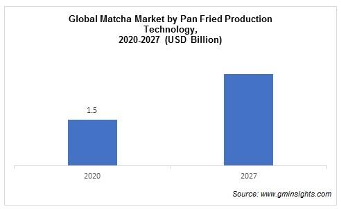 Matcha Market by Production Technology
