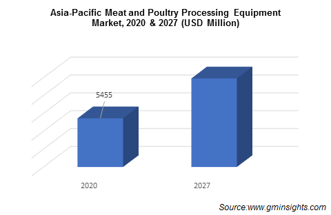 Global Meat and Poultry Processing Equipment Market, 2020 & 2027 (USD Million)