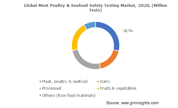Global Meat Poultry & Seafood Safety Testing Market
