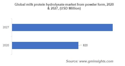 Global milk protein hydrolysate market from powder form