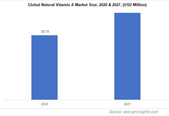 Global Natural Vitamin A Market Size