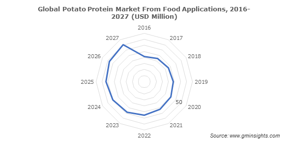 Global Potato Protein Market From Food Applications