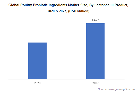 Global Poultry Probiotic Ingredients Market Size, By Lactobacilli Product