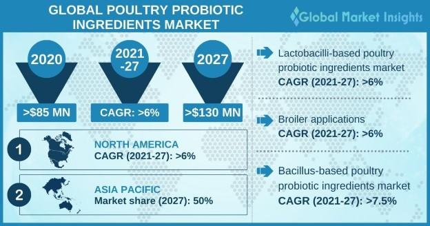 Global Poultry Probiotic Ingredients Market