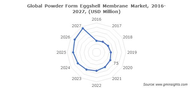 Global Powder Form Eggshell Membrane Market