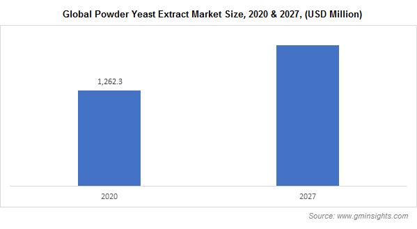 Global Powder Yeast Extract Market