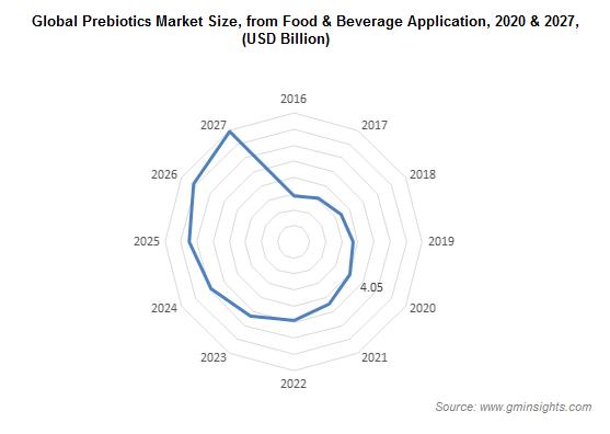 Global Prebiotics Market