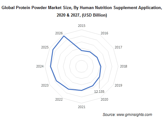 Global Protein Powder Market By Human Nutrition Supplement Application