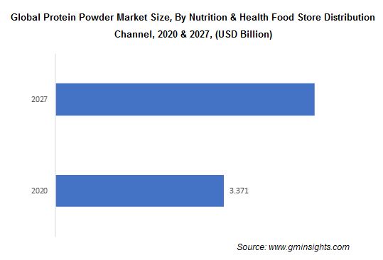 Global Protein Powder Market By Nutrition & Health Food Store Distribution Channel