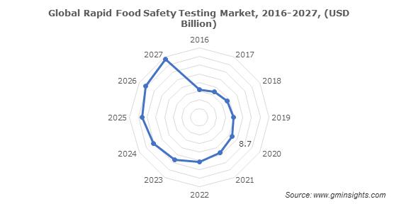 Global Rapid Food Safety Testing Market