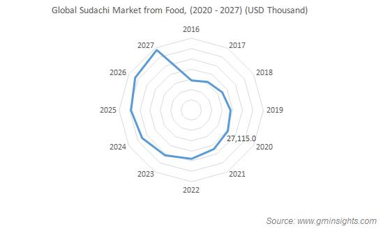 Global Sudachi Market