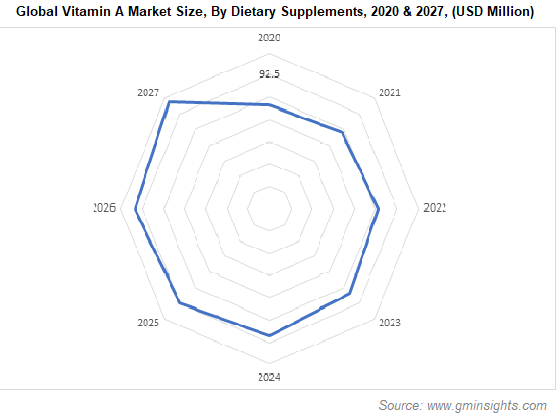 Global Vitamin A Market Size By Dietary Supplements