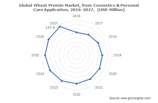 Global Wheat Protein Market from Cosmetics & Personal Care Application
