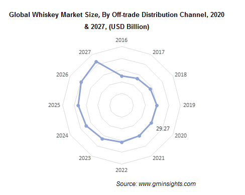Global Whiskey Market Size, By Off-trade Distribution Channel