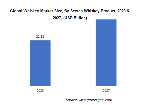 Global Whiskey Market Size, By Scotch Whiskey Product
