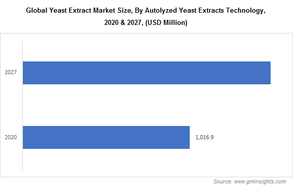 Global Yeast Extract Market Size, By Autolyzed Yeast Extracts Technology