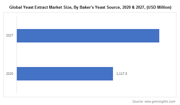 Global Yeast Extract Market Size, By Baker's Yeast Source