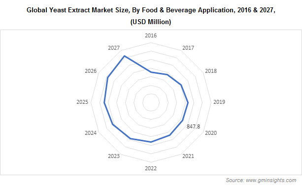 Global Yeast Extract Market Size, By Food & Beverage Application