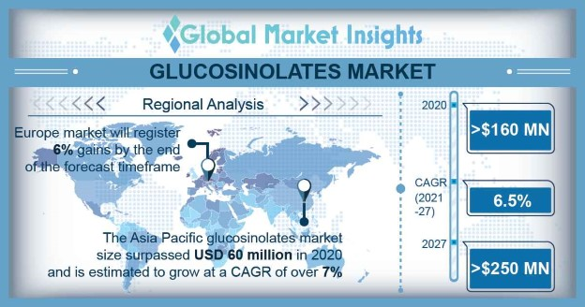 Glucosinolates Market