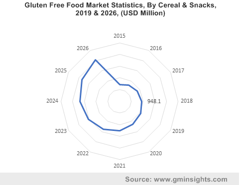 Gluten Free Food Market By Cereal & Snacks