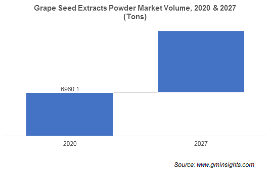 Grape Seed Extracts Powder Market Volume