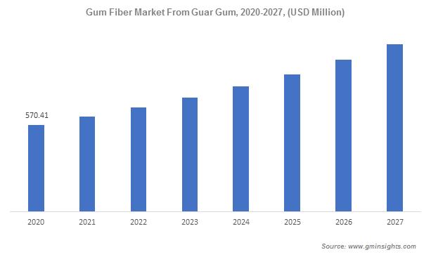 Gum Fiber Market From Guar Gum