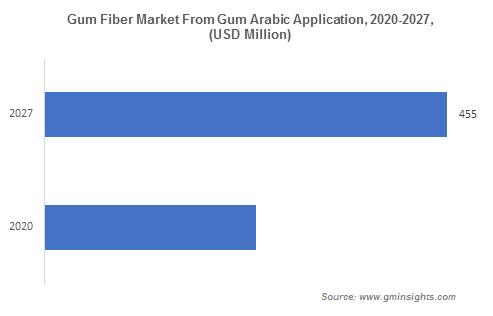 Gum Fiber Market From Gum Arabic Application