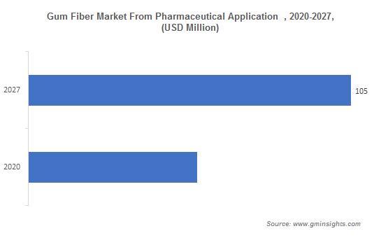 Gum Fiber Market From Pharmaceutical Application
