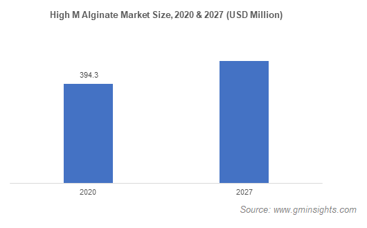High M Alginate Market Size