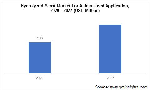 Hydrolyzed Yeast Market For Animal Feed Application