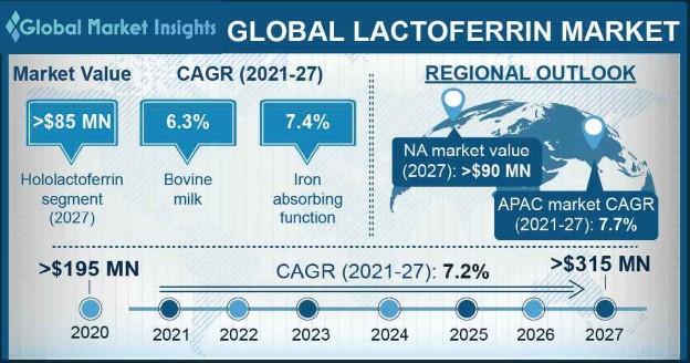 Lactoferrin Market