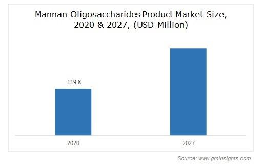 Mannan Oligosaccharides Product Market